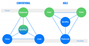 Agile methodology chart