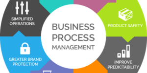 Small business process